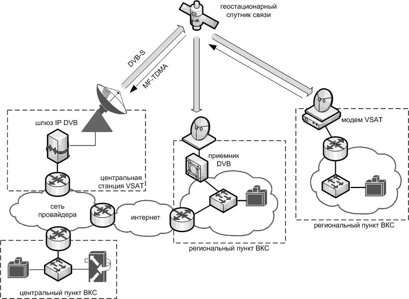 Схема спутниковой системы ВКС